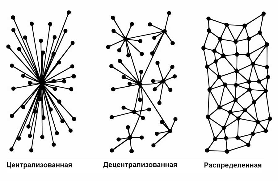 децентрализованная система